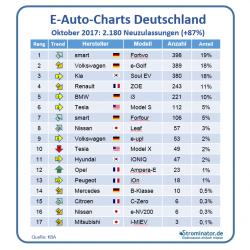 Strominator E-Auto-Charts Oktober 2017