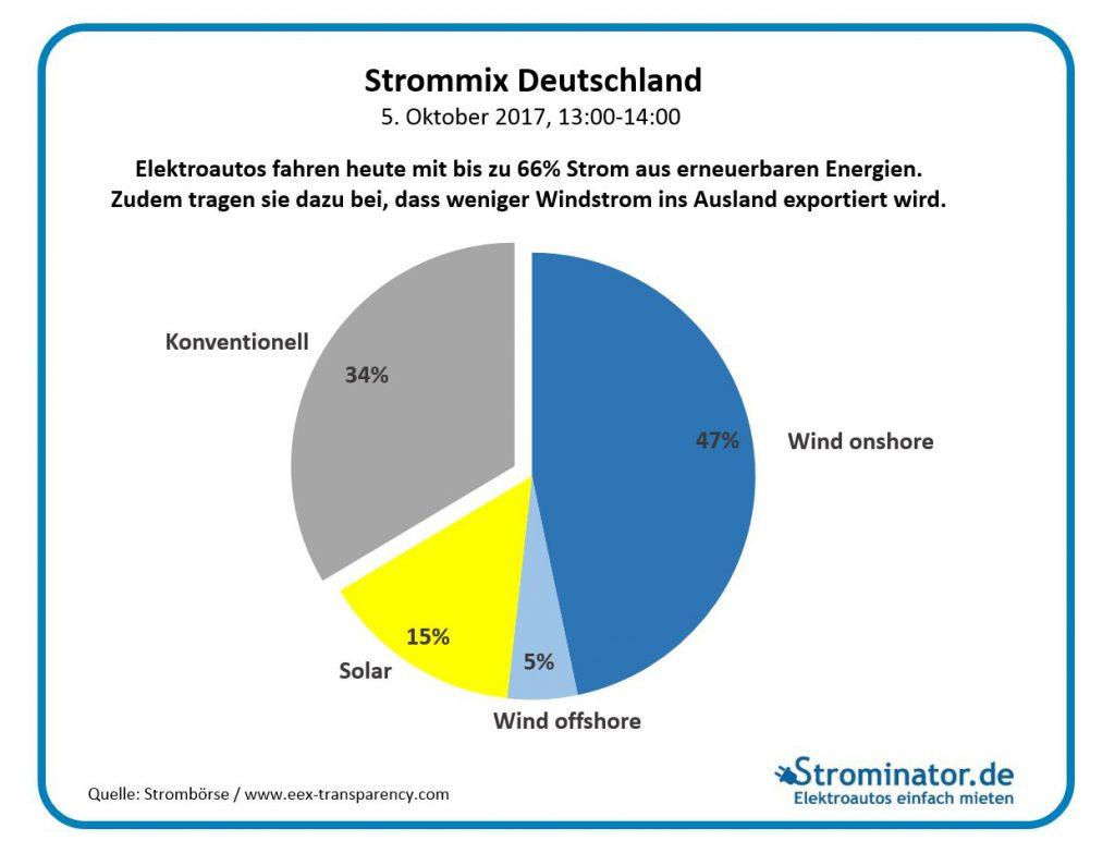 www.Strominator.de Strommix Deutschland Energiewende Mobilitätswende