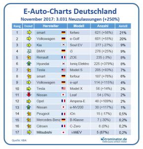 Strominator- E-Auto-Charts November Marken 2017 v4