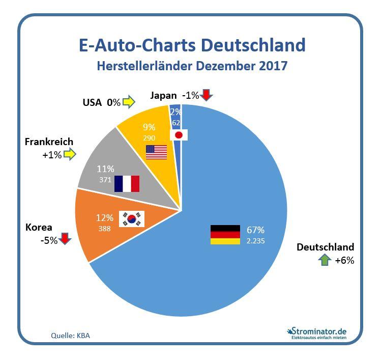 Strominator E-Auto-Charts Dezemeber 2017 Neuzulassungen Elektroautos Herstellerländer