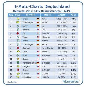 Strominator E-Auto-Charts Dezemeber 2017 Neuzulassungen Marken Hersteller