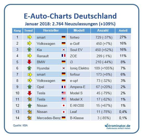 E-Auto-Charts Januar 2017 Neuzulassungen Hersteller