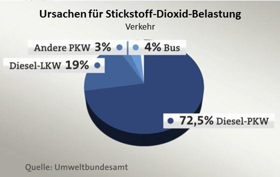 Ursachen für Stickoxid-Belastung im Verkehr