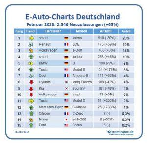 E-Auto-Charts Februar 2018 Neuzulassungen Elektroautos