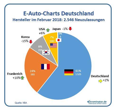 nextmove E-Auto-Charts Februar 2018 Neuzulassungen Elektroautos Herstellerländer