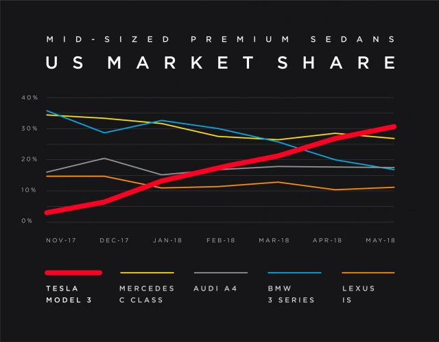 nexmove Tesla-Model-3 Marktanteile USA