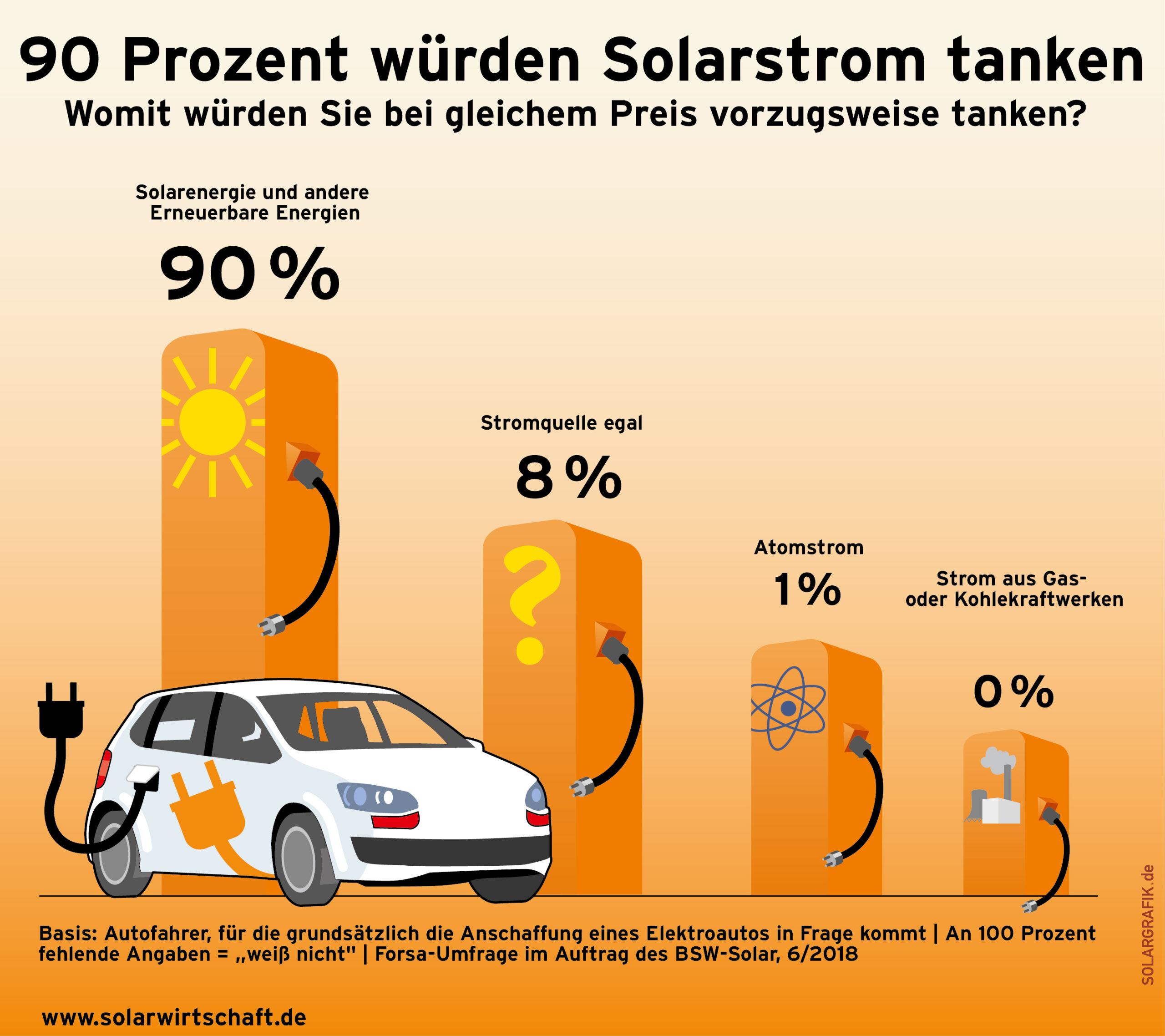 nextmove forsa umfrage elektromobilitaet solarstrom