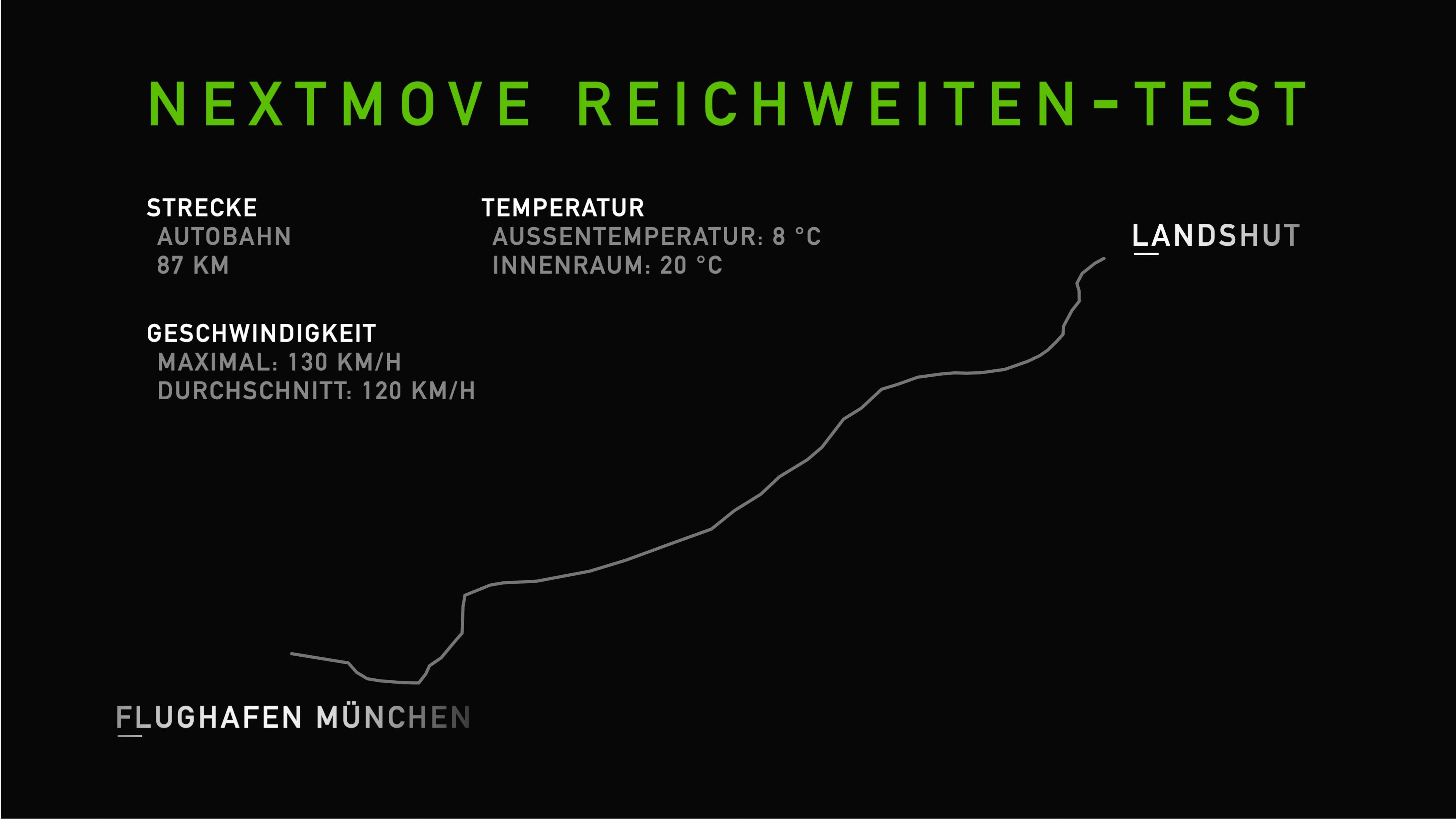 nextmove Reichweitentest Audi e-tron, Jaguar i-Pace, Tesla Model X