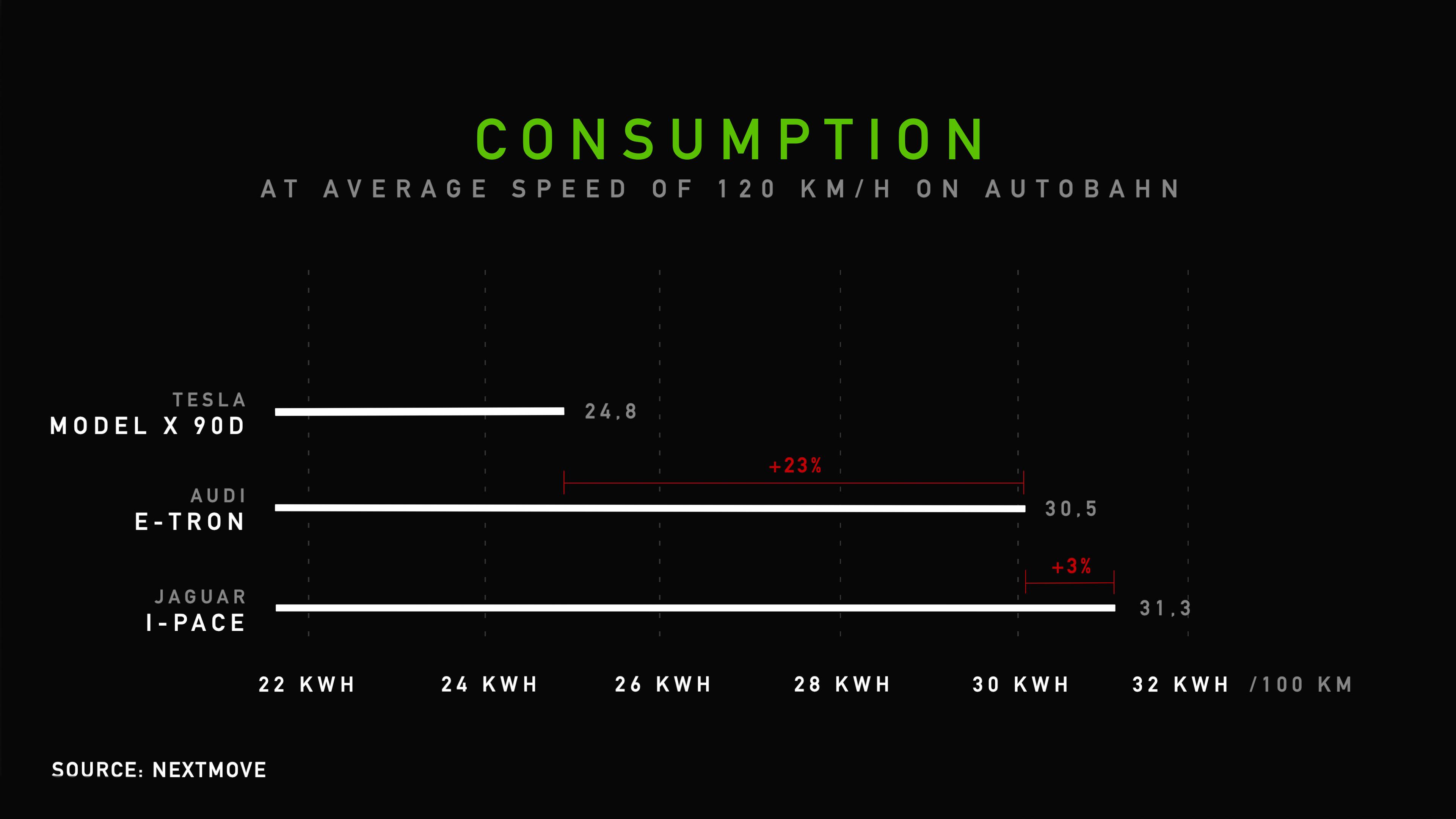 Audi etron, Tesla Model X, Jaguar I-PACE Range Consumption Test - Average Speed 120 km/h