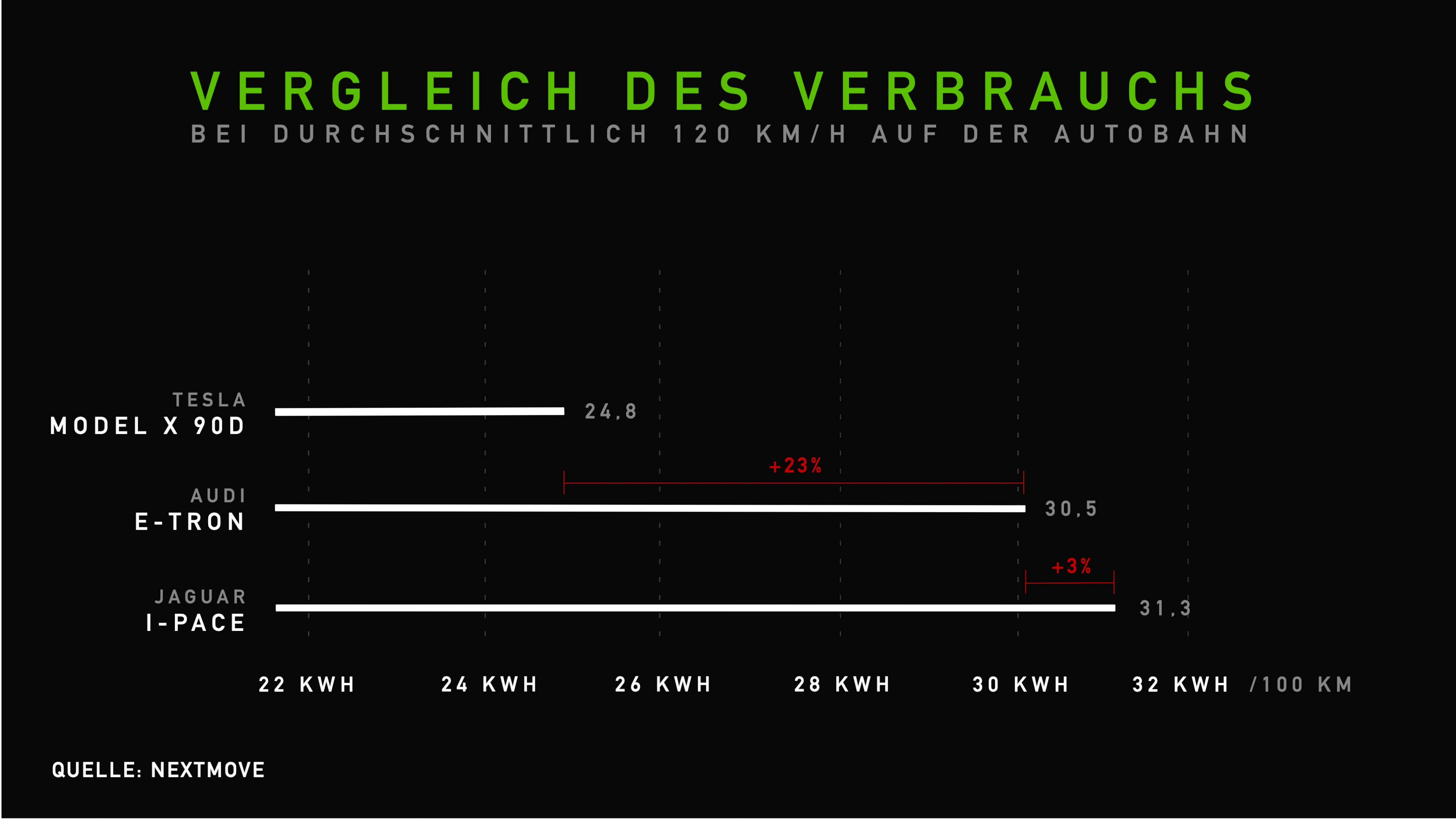 Vergleich des Verbrauchs Audi e-tron, Jaguar i-Pace, Tesla Model X