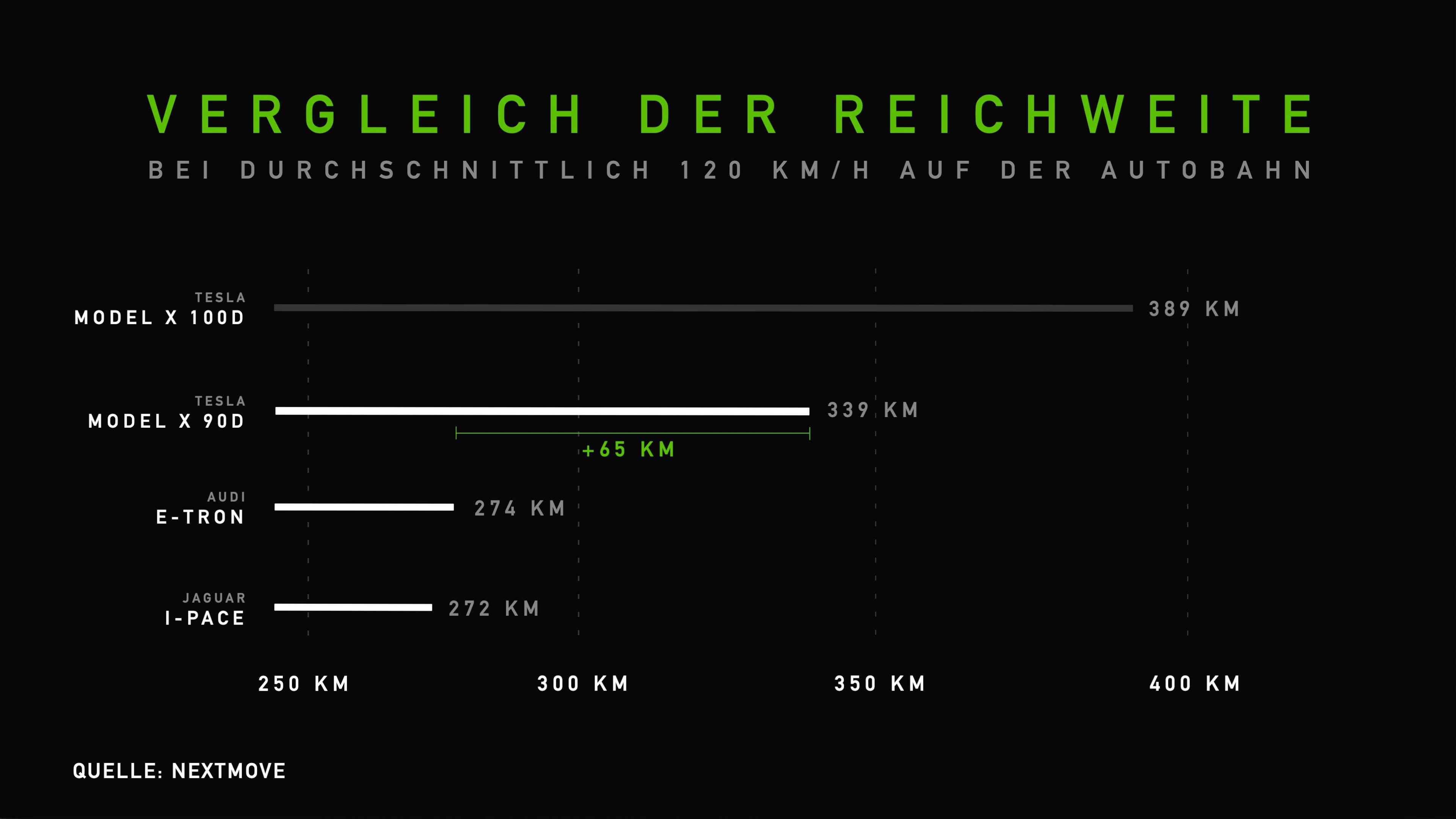 Vergleich Reichweite Audi e-tron, Jaguar i-Pace, Tesla Model X