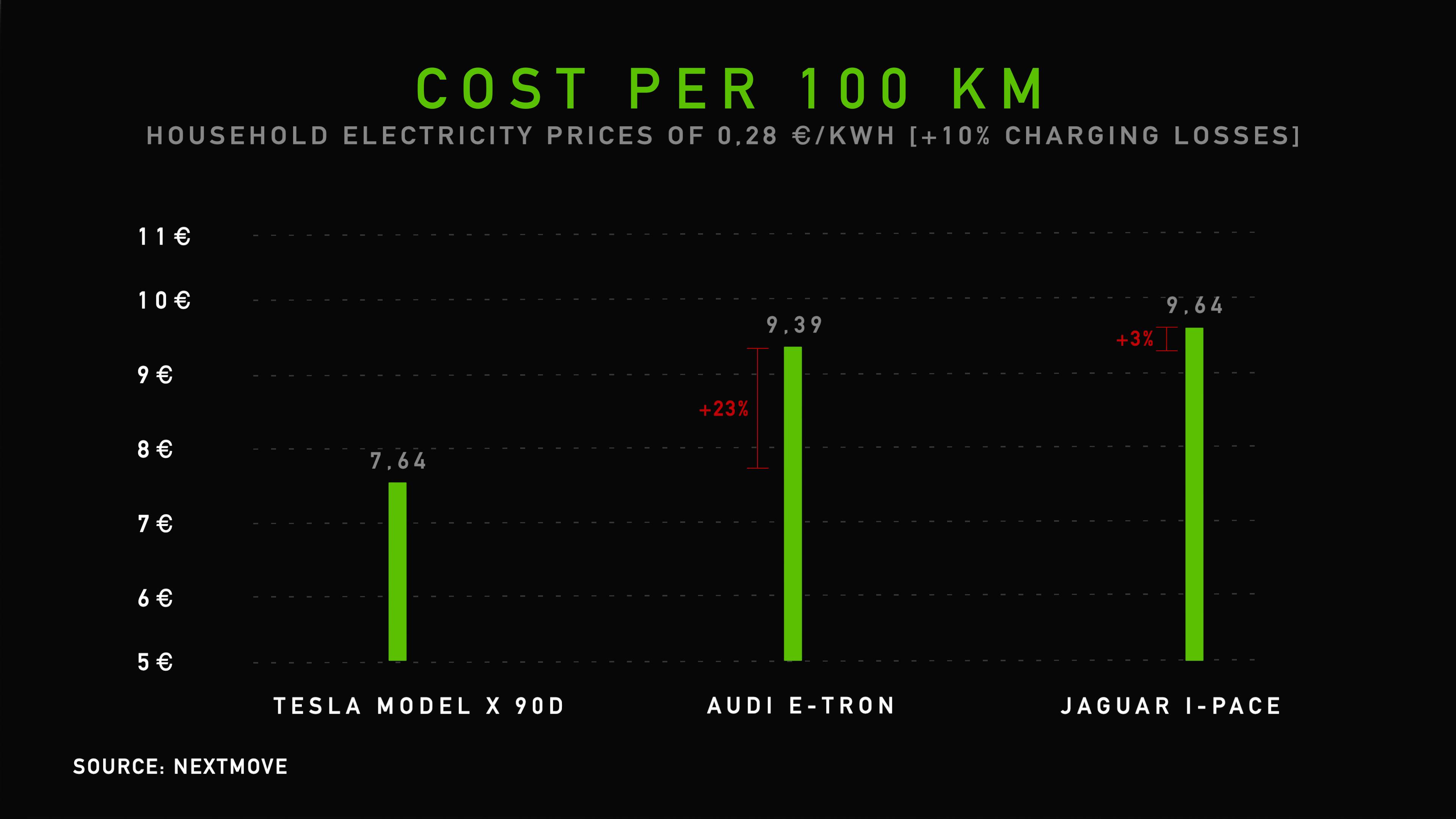 Audi etron, Tesla Model X, Jaguar I-PACE Range Consumption Test