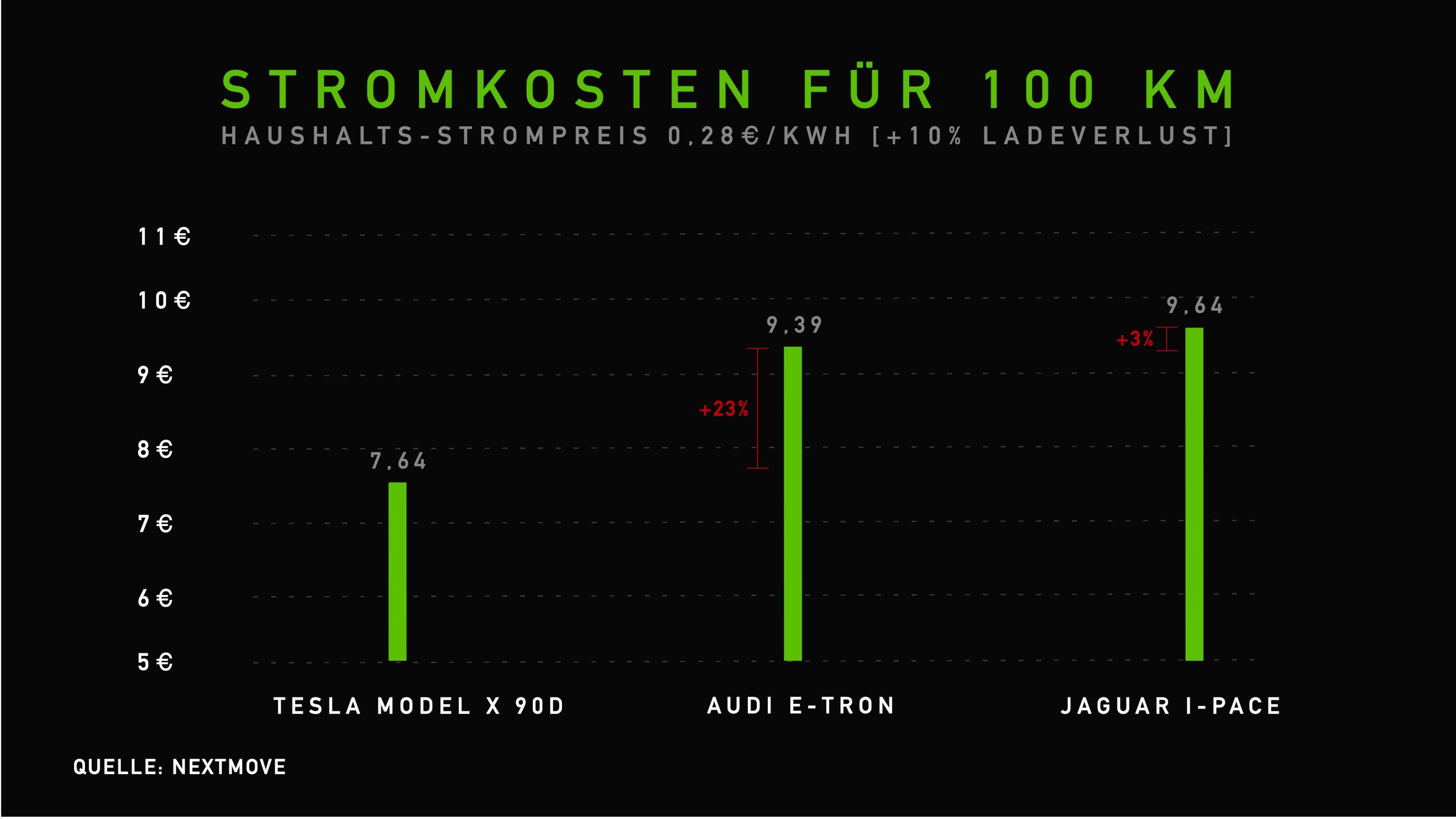Langfristige Stromkosten Marktstart 100 km - Model X, e-tron, Jaguar I-Pace
