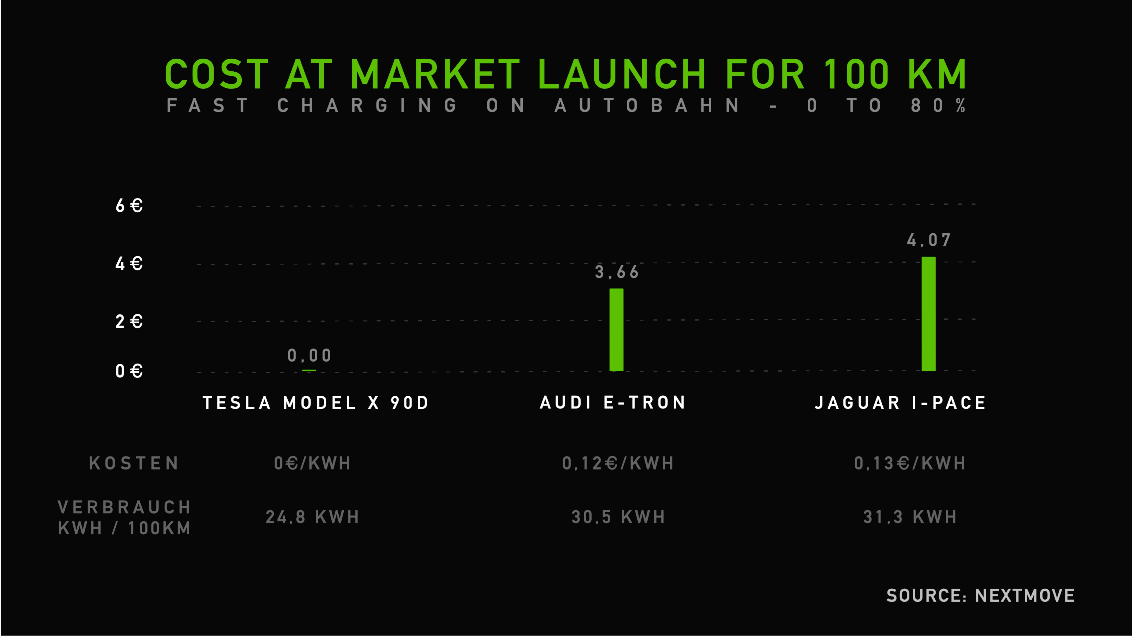 Autobahn Test: Tesla Model X beats Audi e-tron & Jaguar I