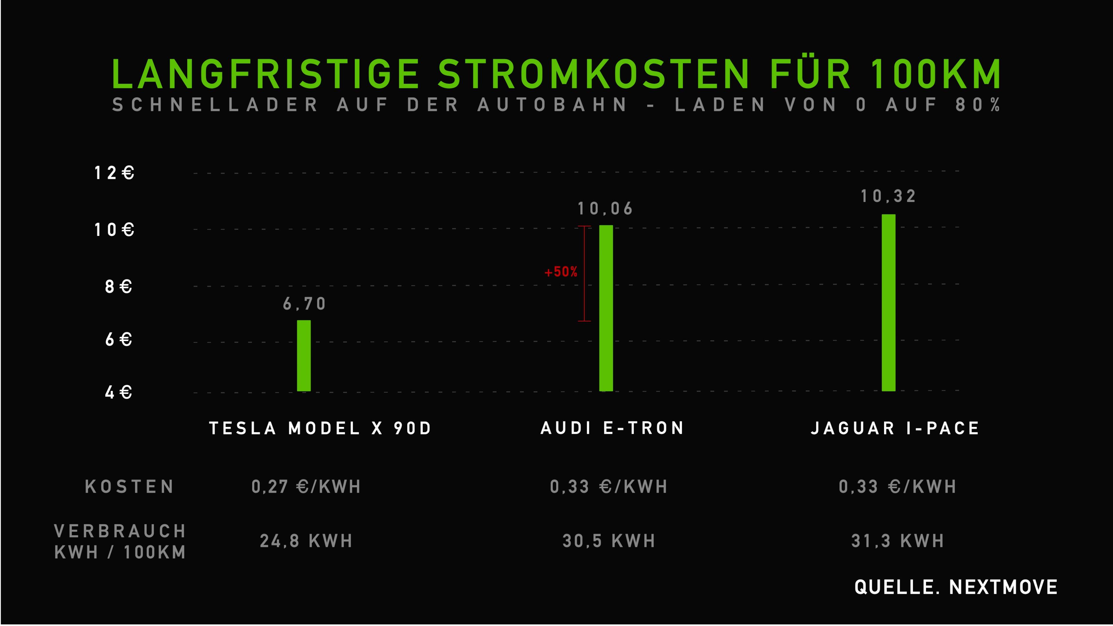 Langfristige Stromkosten 100 km - Model X, e-tron, Jaguar I-Pace