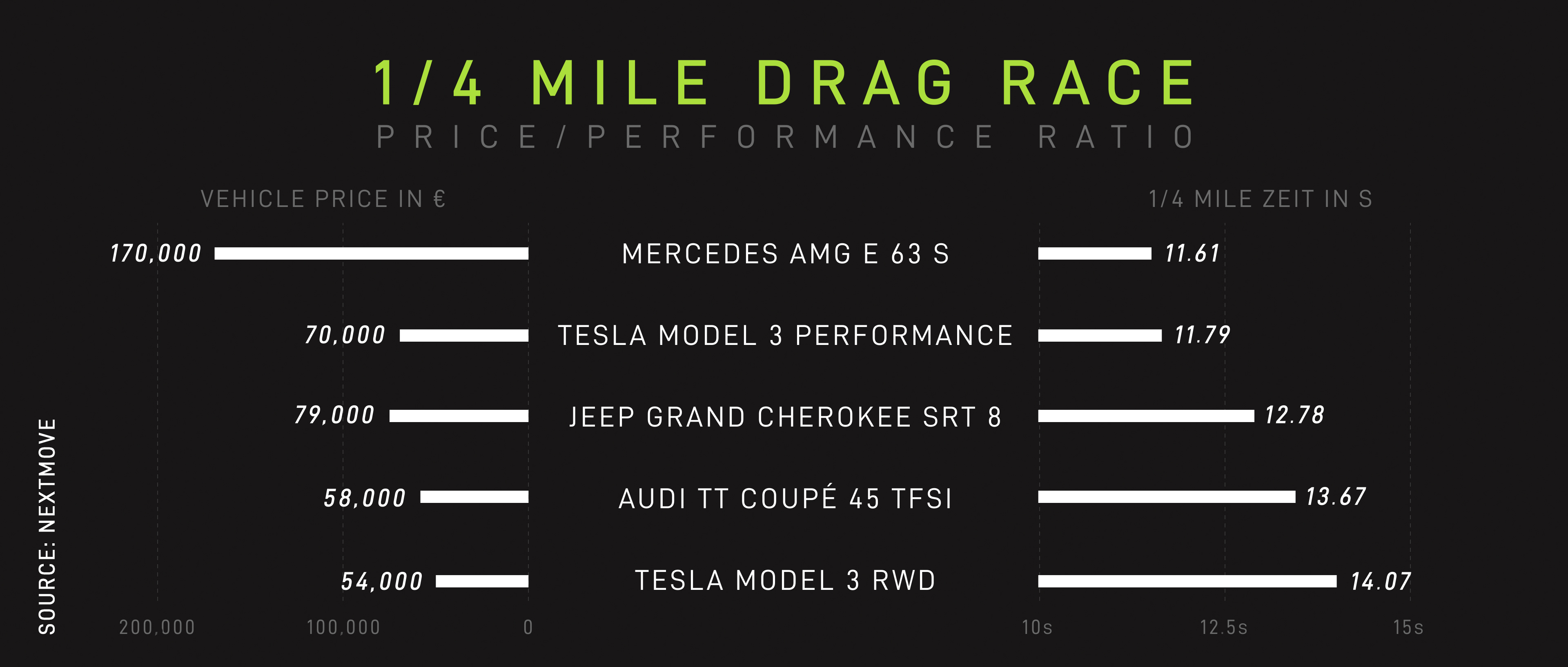 Drag Race Tesla Model 3 Mercedes AMG E 63 S Quartermile