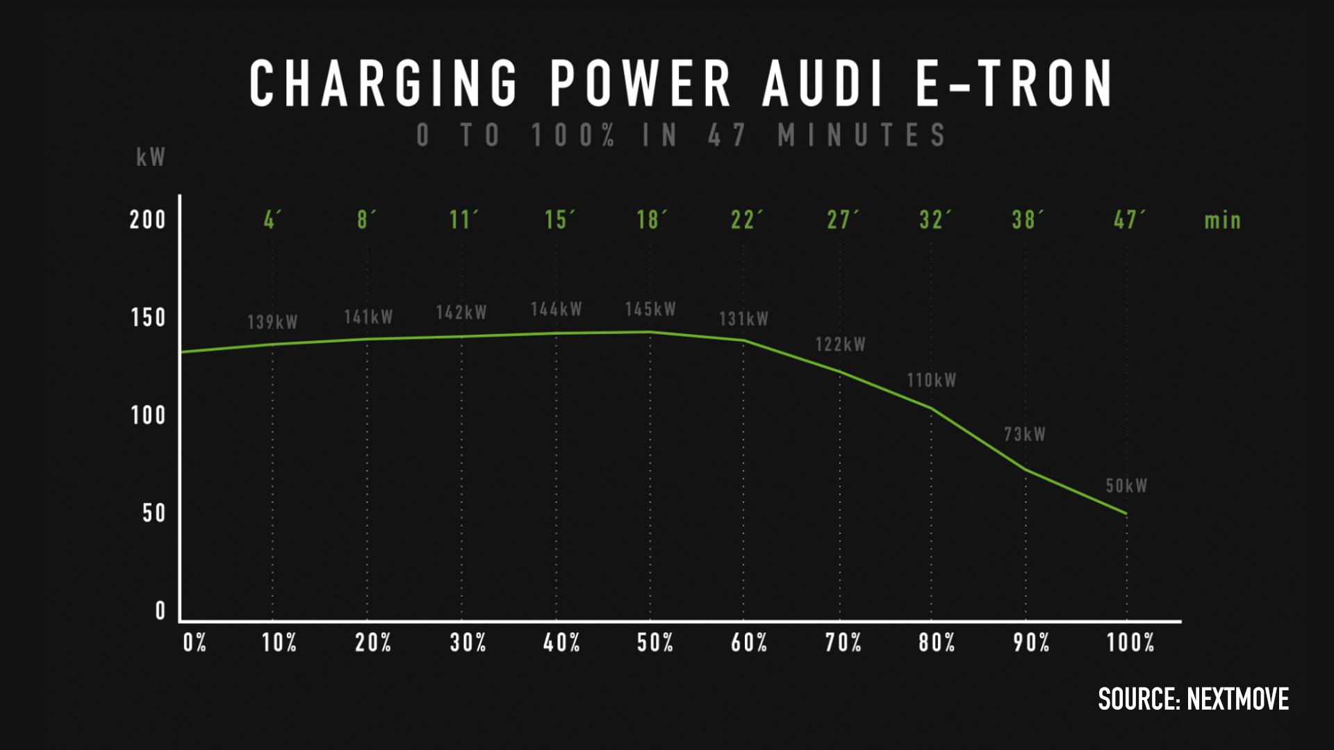 Charging Power Audi e-tron 0 to 100% nextmove_