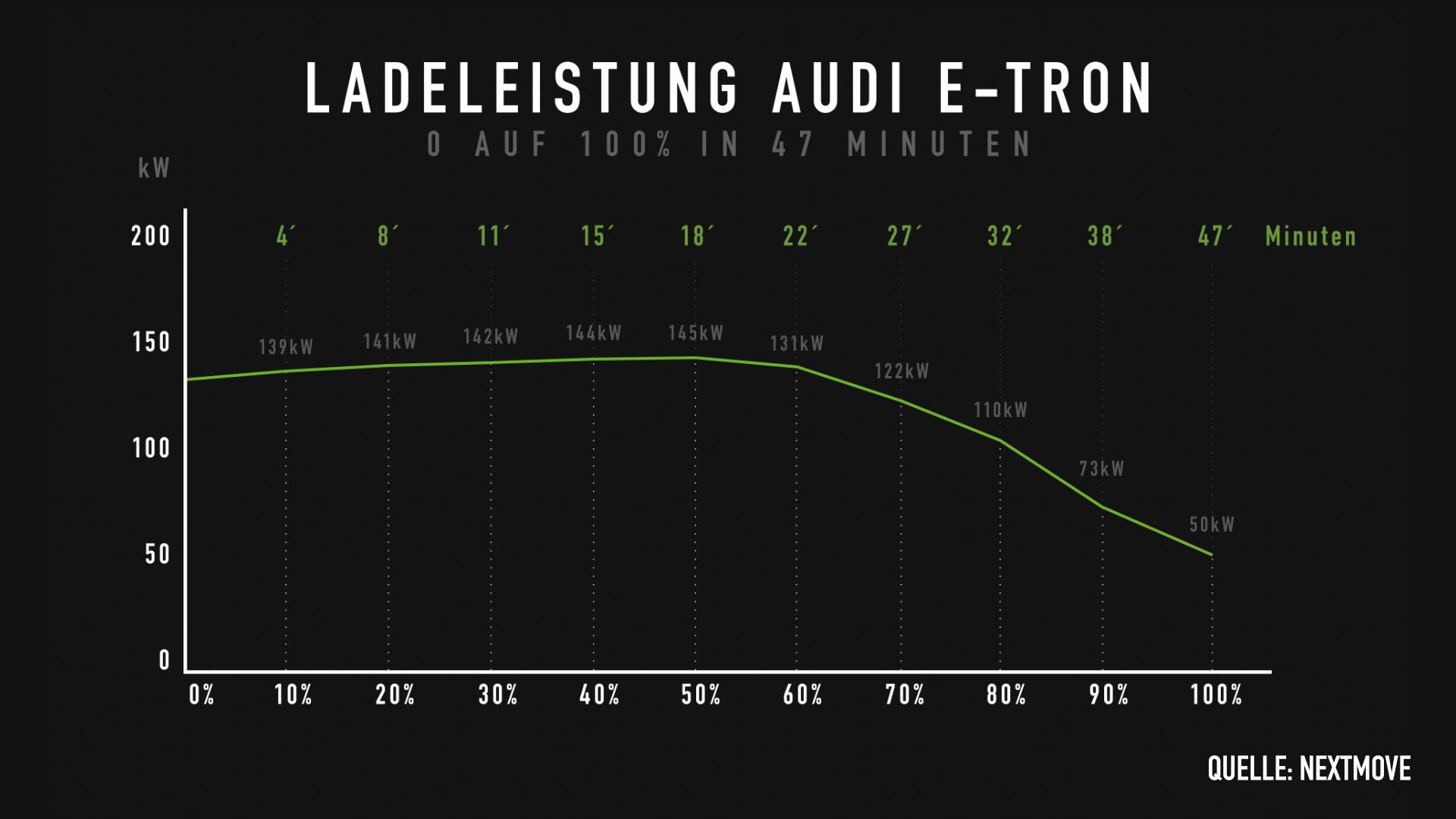 Ladeleistung Audi e-ton 0 auf 100% nextmove_