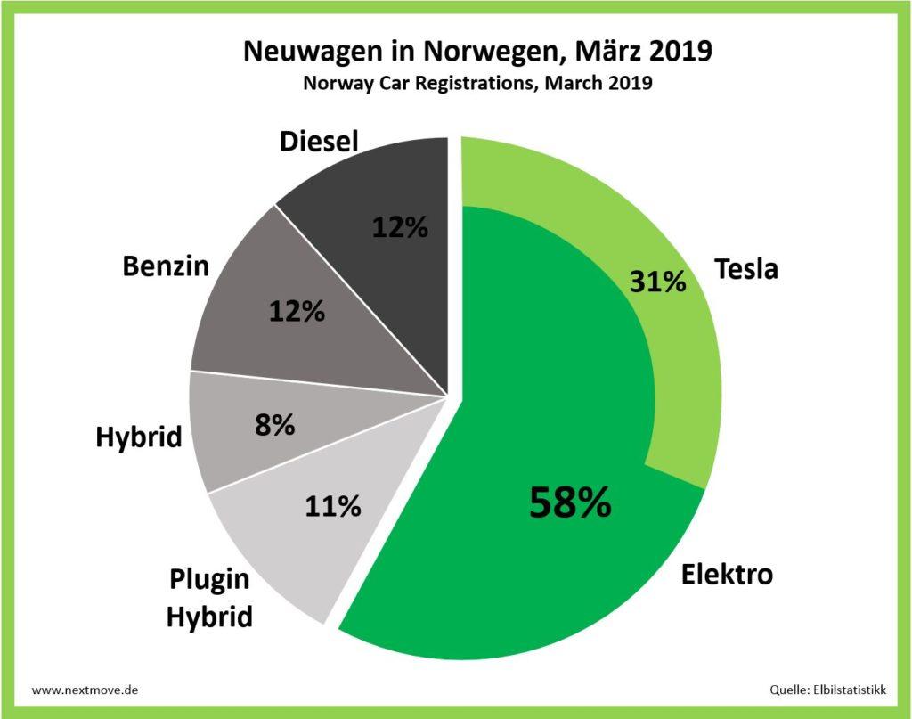 Neuwagen Norwegen März 2018 nextmove Tesla