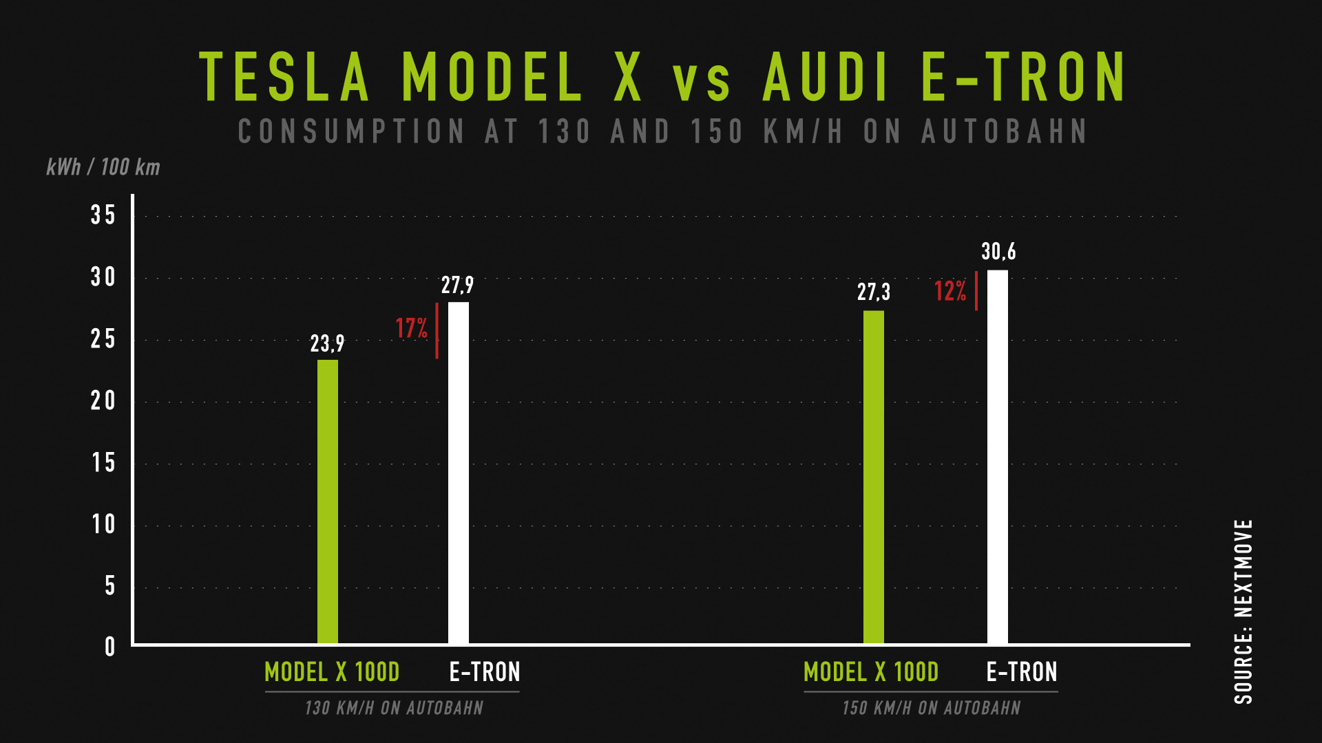 nextmove Autobahn test - Model X vs Audi etron at 130 vs 150 kph