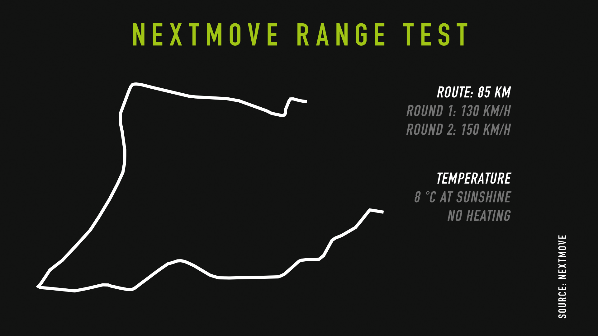 nextmove Autobahn test- overview on testing conditions