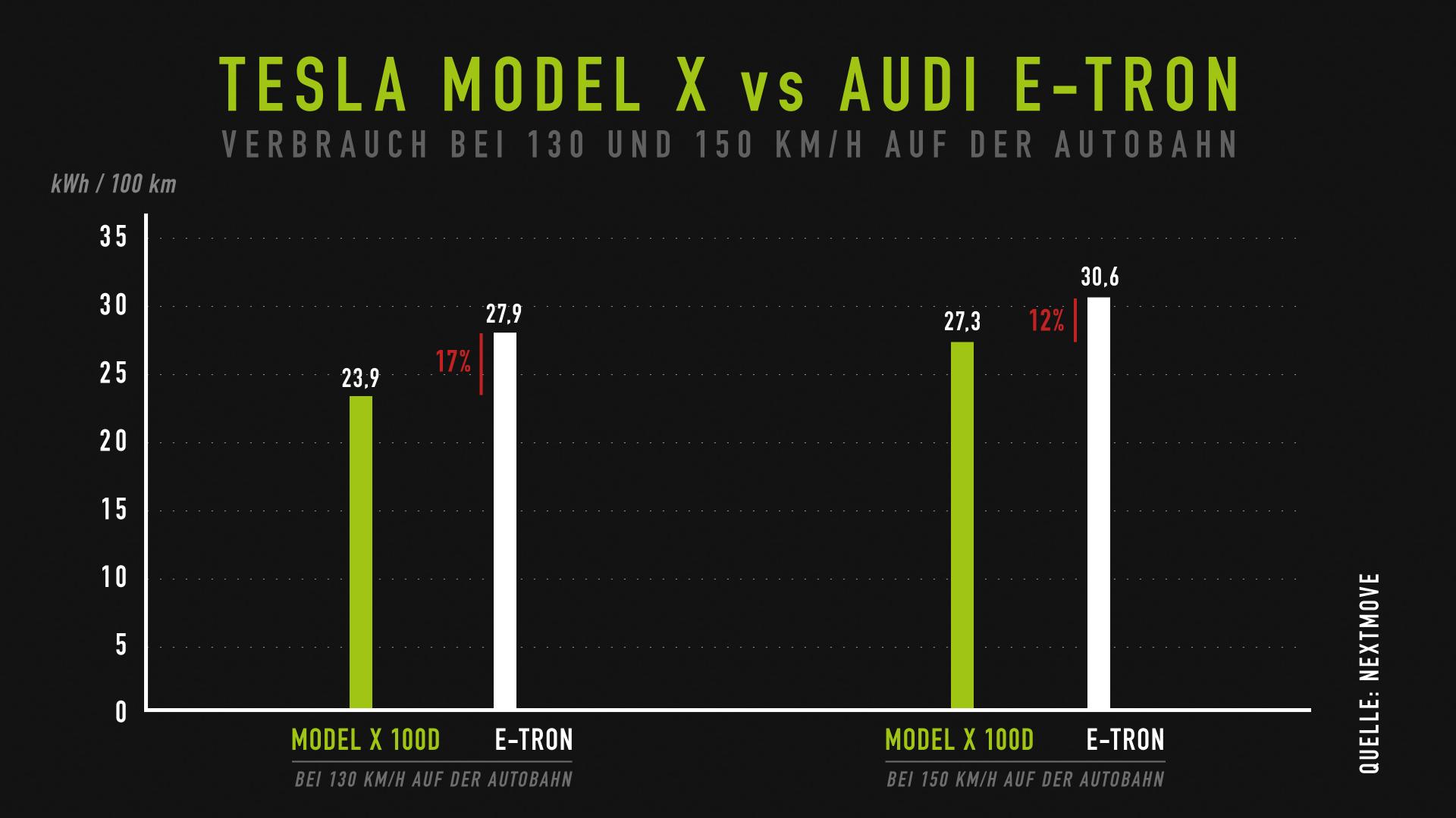 nextmove Verbrauchstest - Model X vs Audi etron bei 130 vs 150 kmh