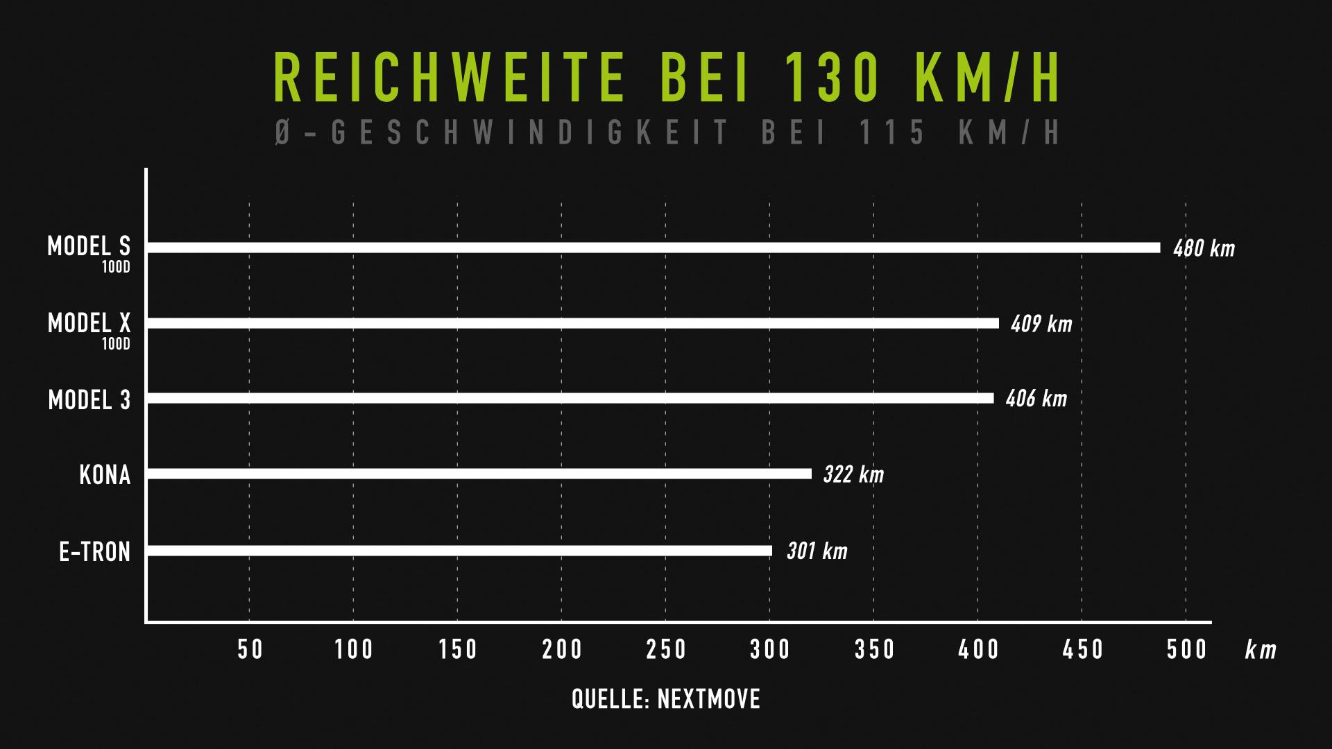 nextmove Verbrauchstest - Reichweite bei 130 kmh