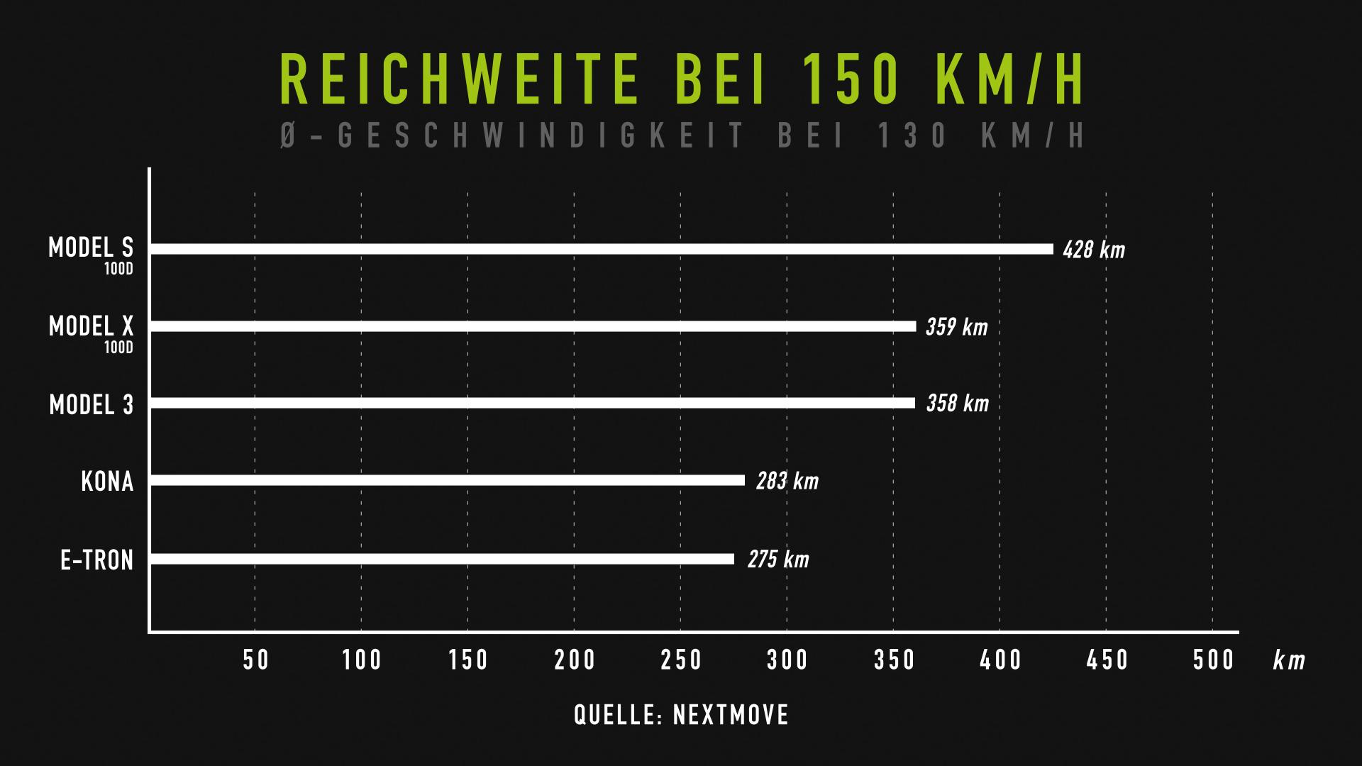 nextmove Verbrauchstest - Reichweite bei 150 kmh