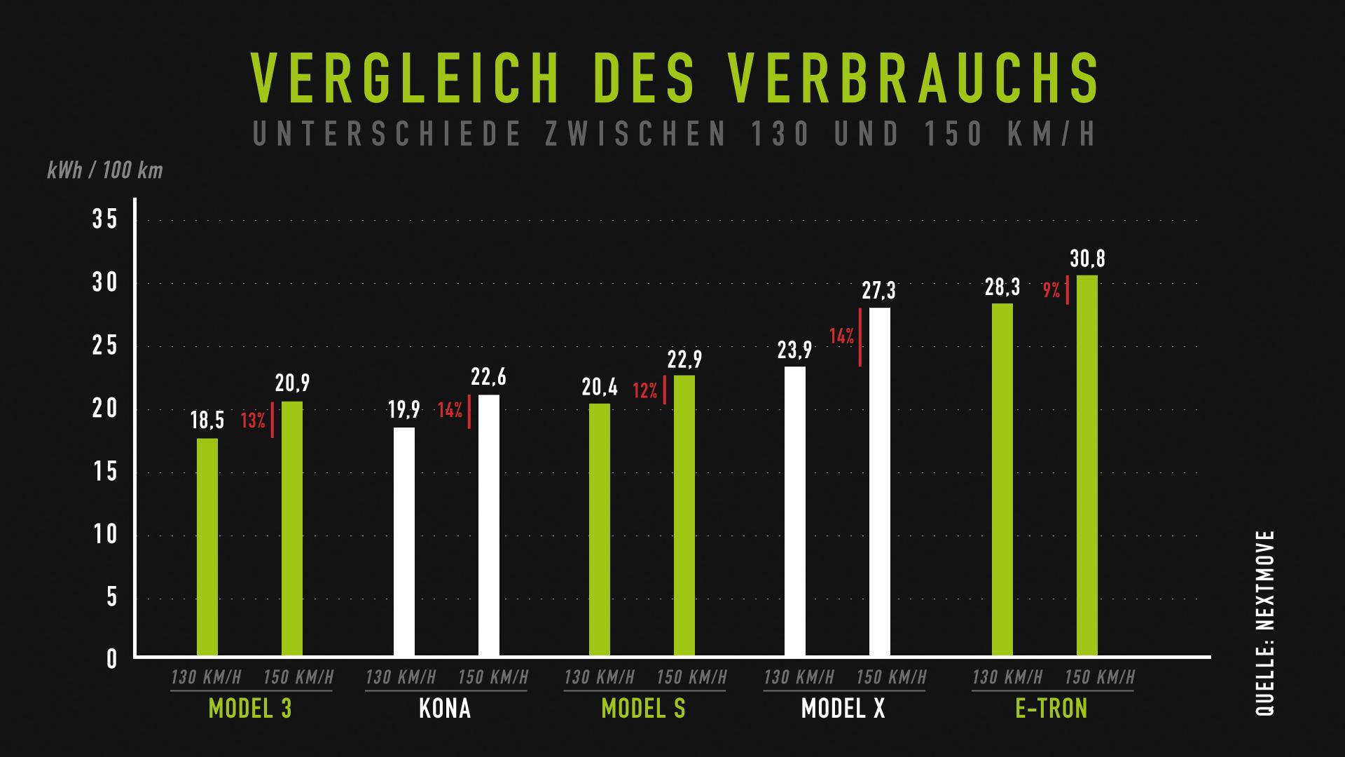 nextmove Verbrauchstest - Unterschiede 130 vs 150 kmh