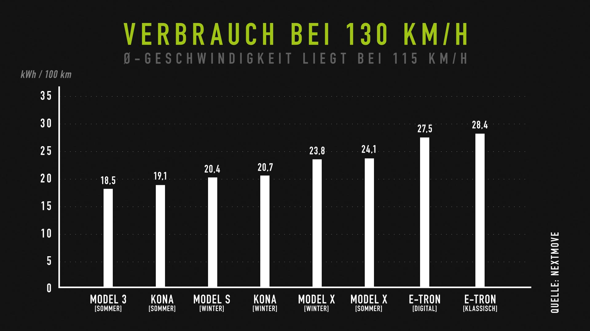 nextmove Verbrauchstest - Verbrauch bei 130 kmh