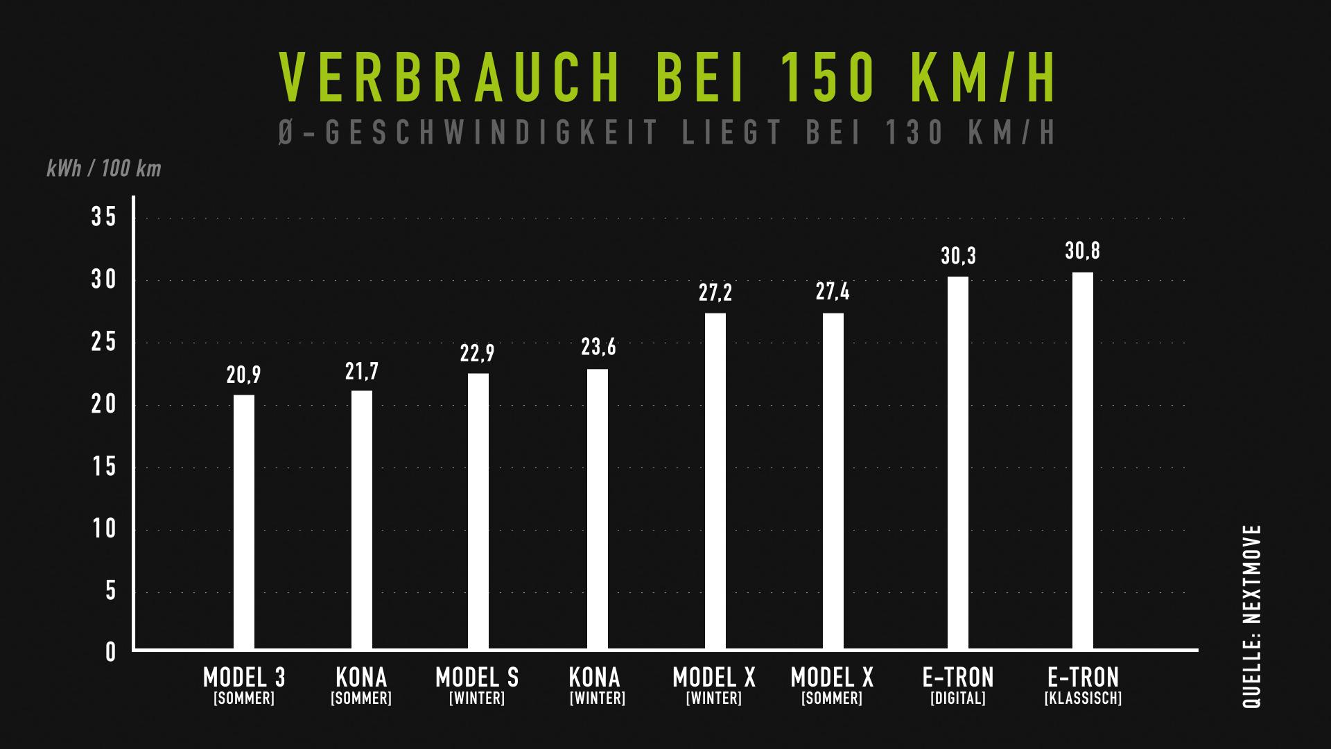 nextmove Verbrauchstest - Verbrauch bei 150 kmh