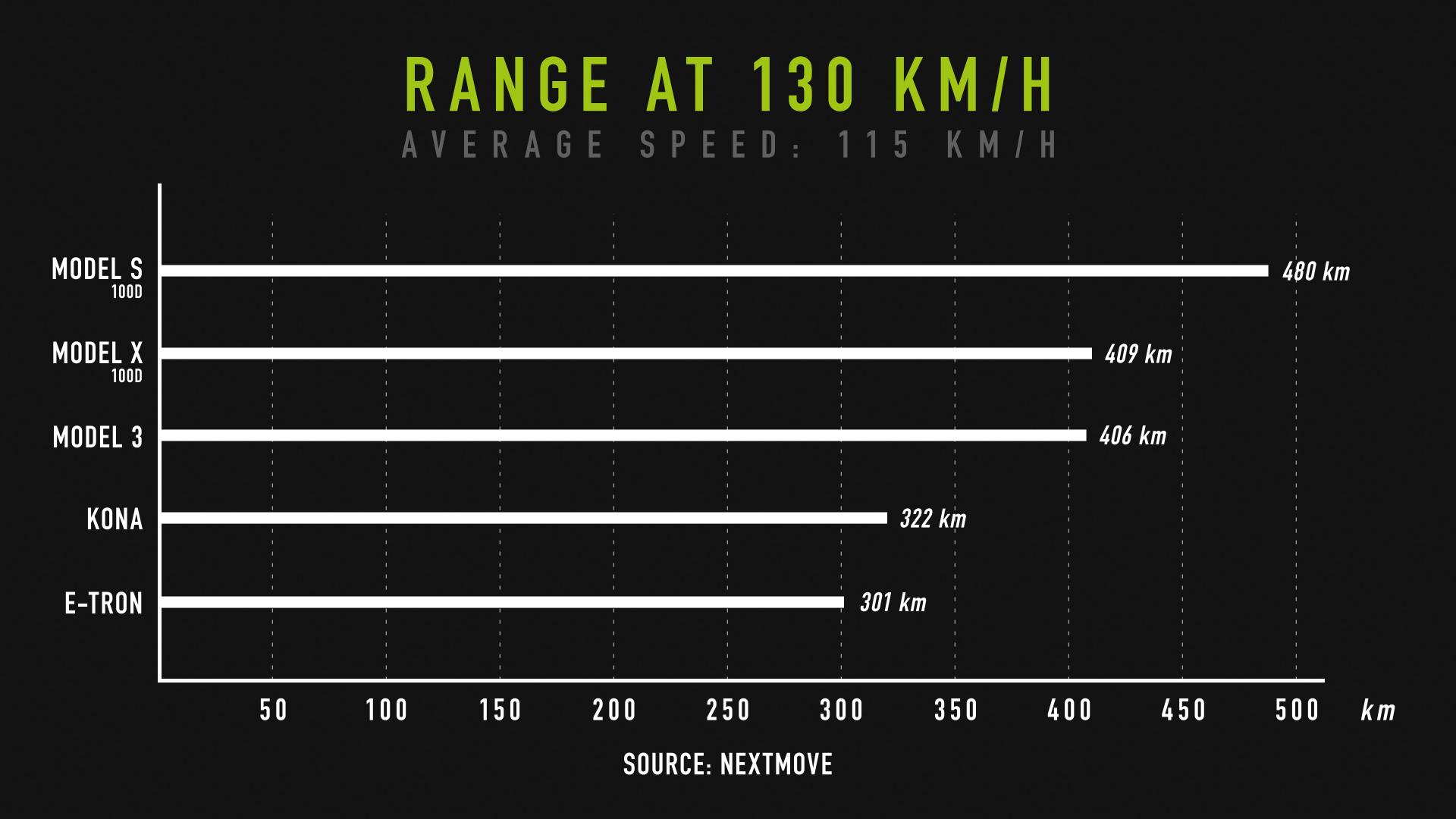 nextmove Verbrauchstest - range at 130 kph