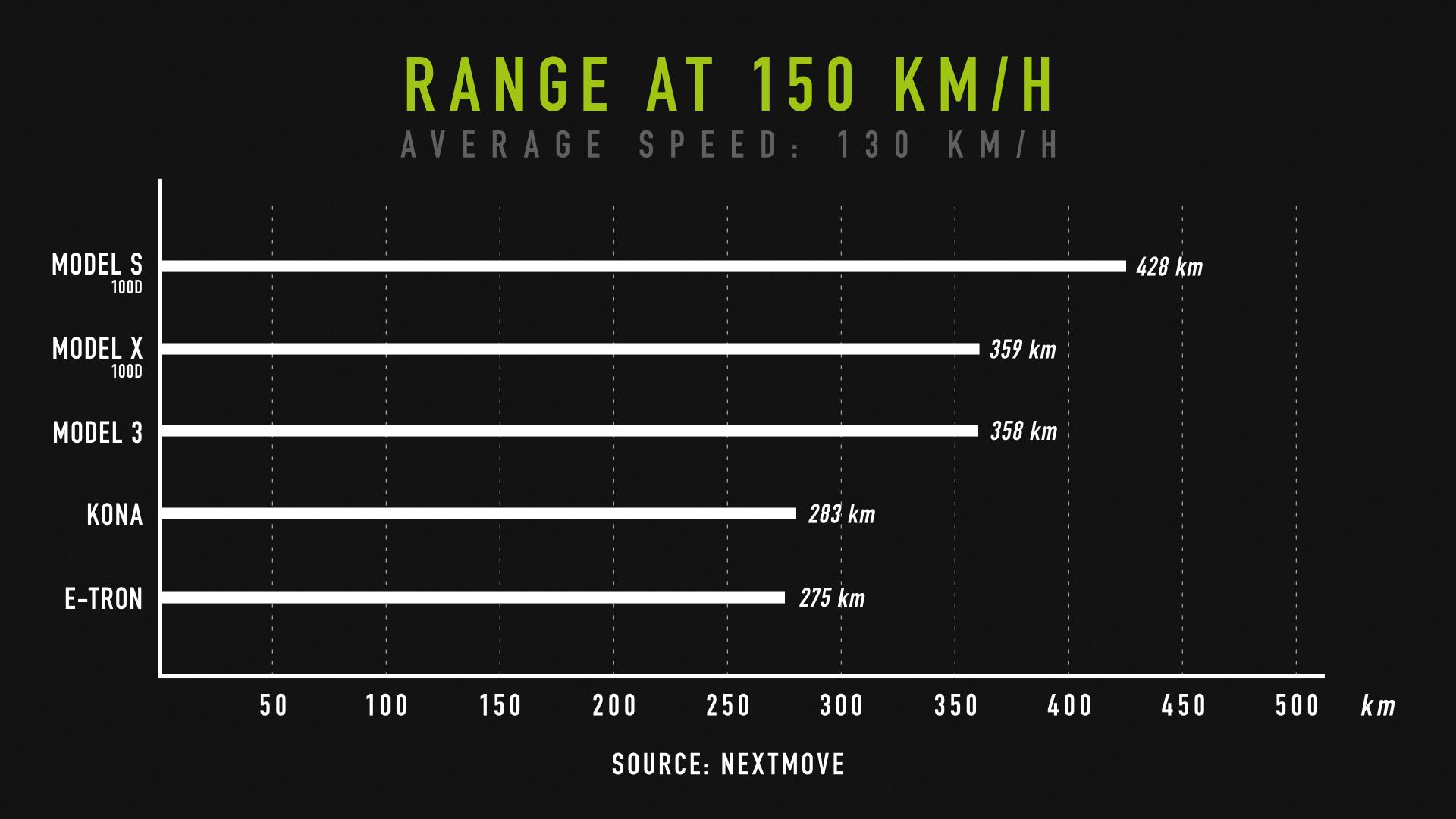 nextmove Verbrauchstest - range at 150 kph