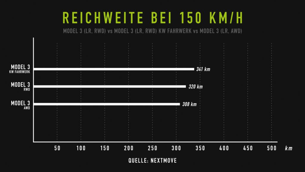 Model 3 Tesla-Fahrzeuge Reichweite