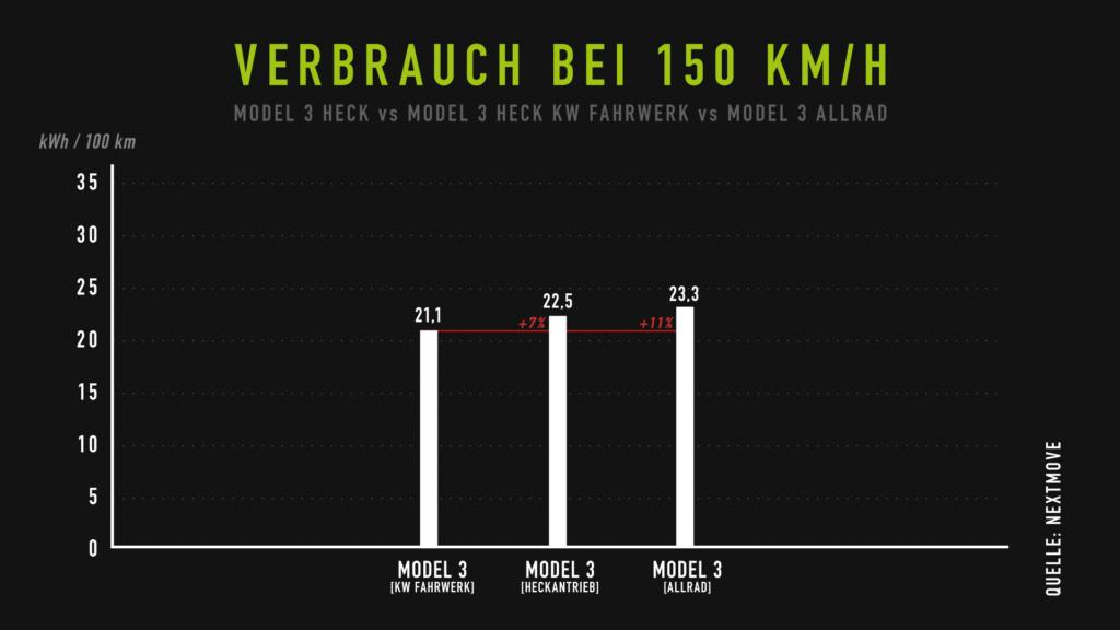 Vergleichstest Tesla Model 3 Verbrauch