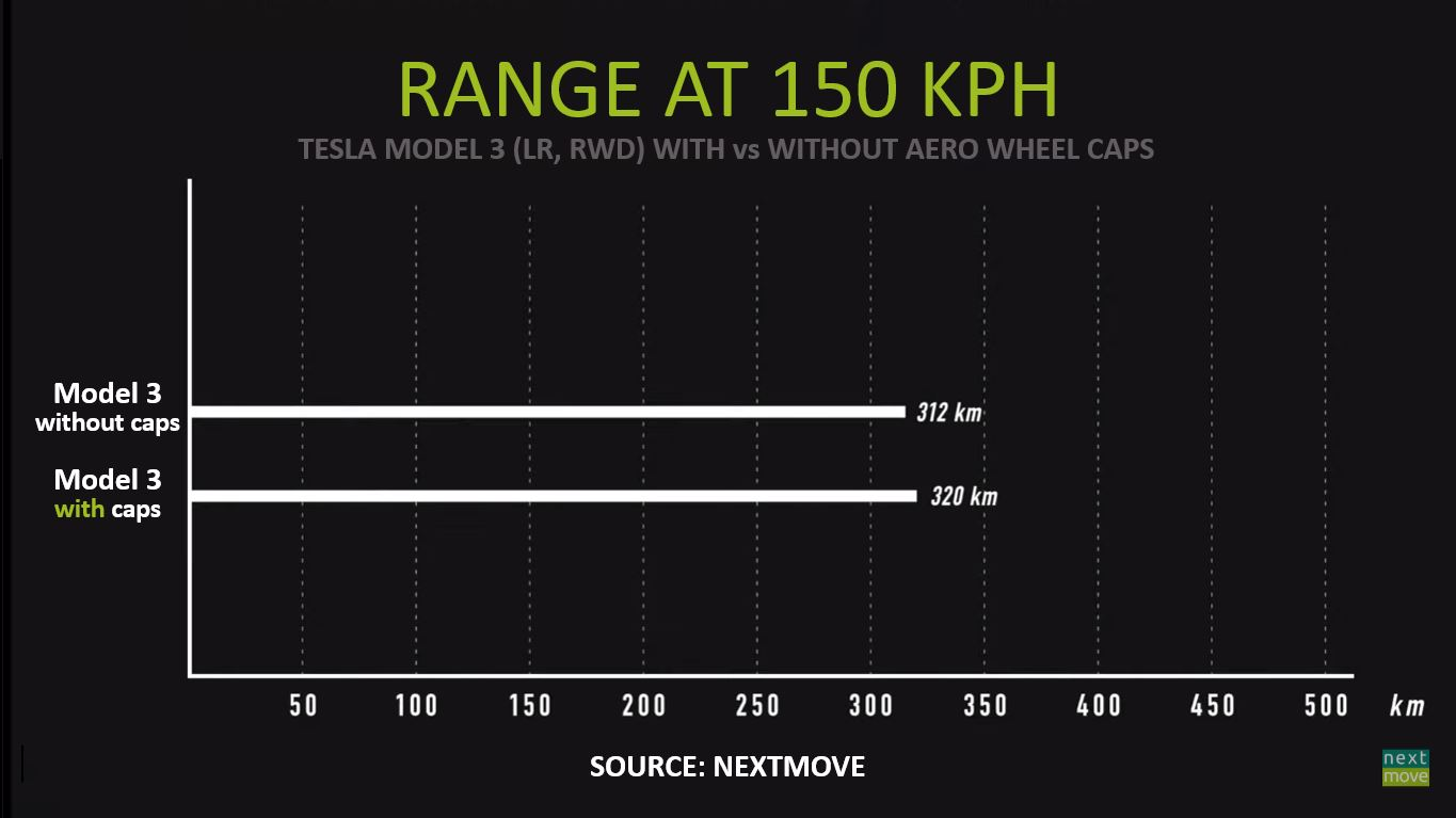 nextmove Tesla Model 3 Aero Wheel Test Chart ENG