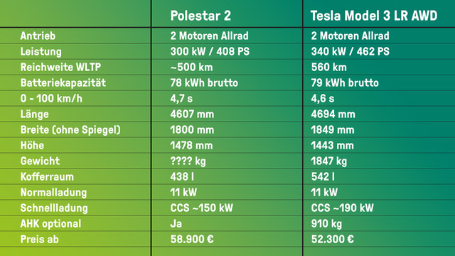 Polestar 2 vs. Tesla Model 3 LR AWD