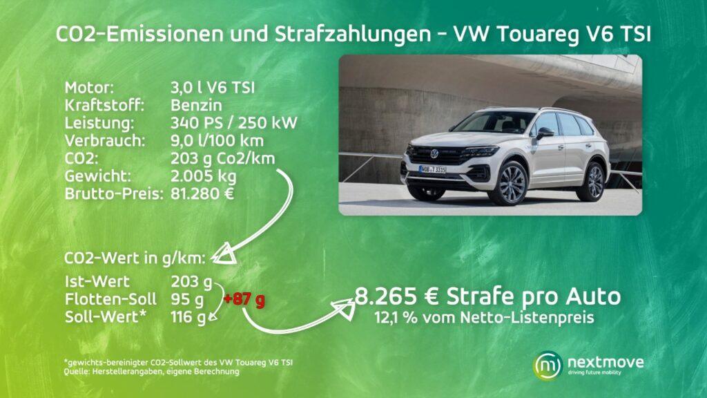 VW Touareg CO2-Emissionen und Strafzahlungen