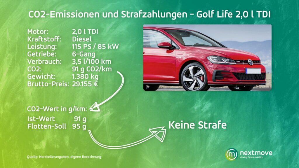 CO2-Emissionen und Strafzahlungen Golf