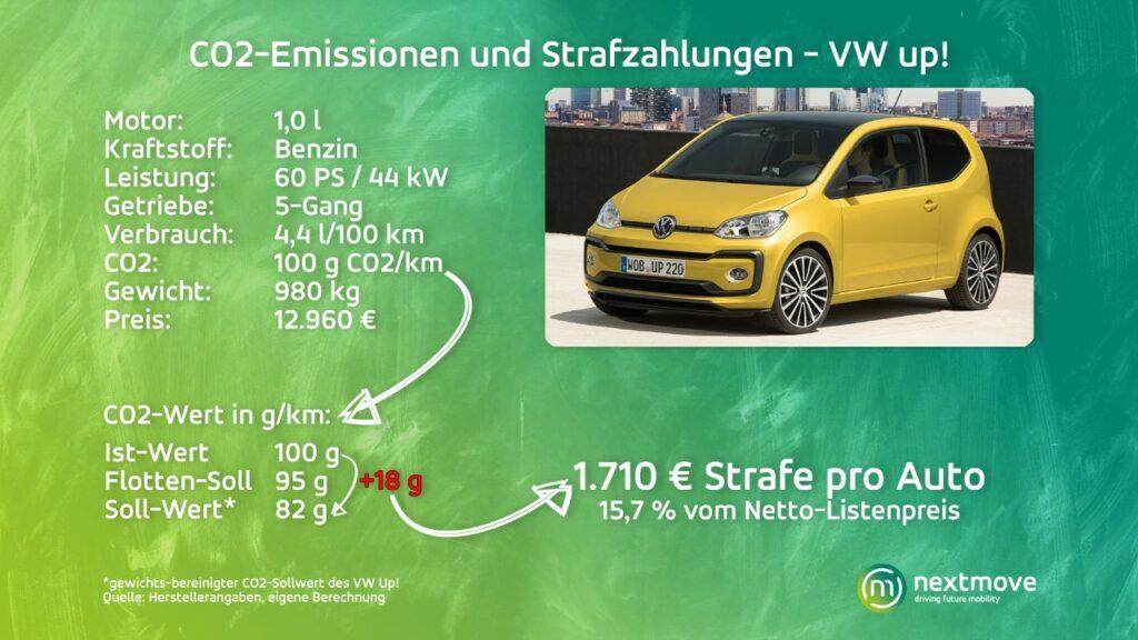 VW up! CO2-Emissionen und Strafzahlungen