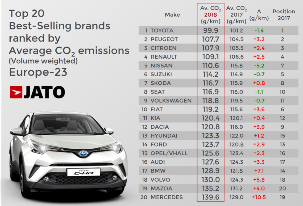 Top 20 Best-Selling brands ranked by Average CO2-Emissions