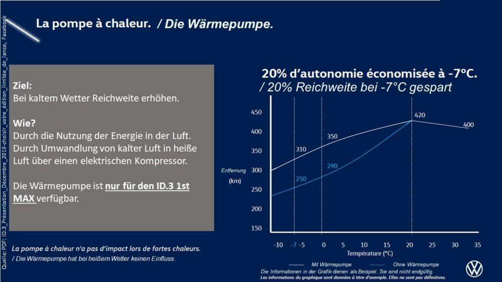 Wärmepumpe VW ID.3