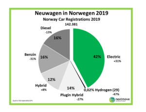 Norwegen 2019 Neuzulassunge