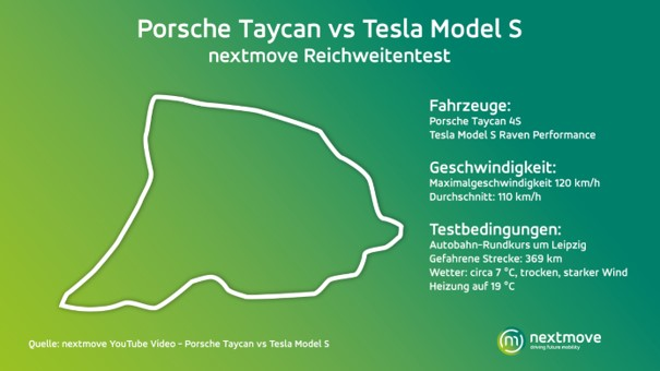 Test conditions for the Autobahn range test Taycan vs. Model S