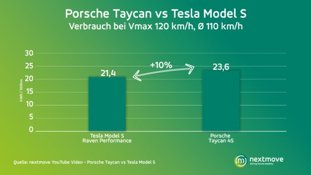 Porsche Taycan vs Tesla Model S