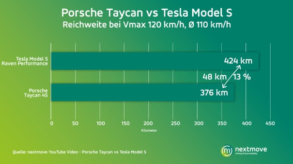 13 percent more range: Tesla Model S wins against Taycan