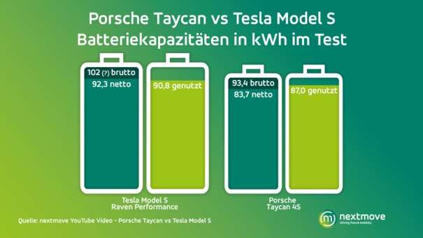 Battery capacity Tesla Model S vs. Porsche Taycan
