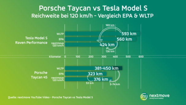 nextmove Reichweitentest Taycan Model S