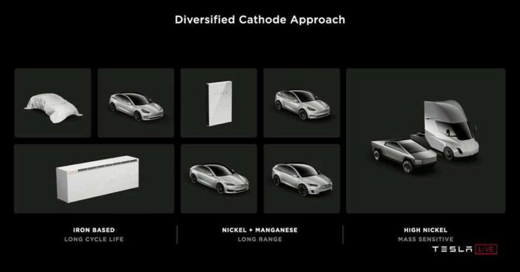 Batteriezelle Tesla Auswirkungen Fahrzeuge