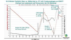 Thermalmanagement ID.3 Winter-Testfahrt